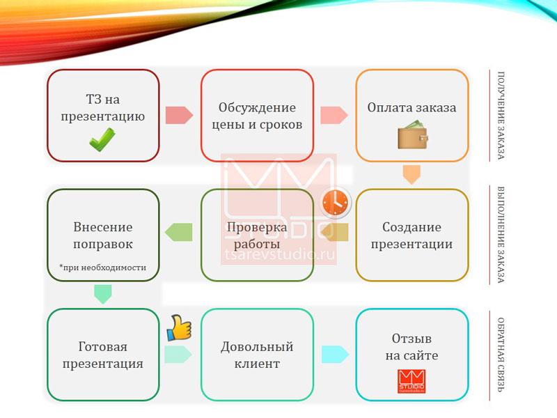 как заказать презентацию в tsarevstudio. блок-схема